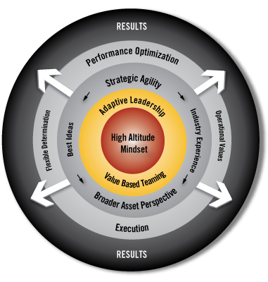 organizational behavior the modele elements challenges Elements of organizational behavior the organization's base rests on management's philosophy, values, vision and goals this in turn, drives the organizational culture that is composed of the formal organization, informal organization, and the social environment.